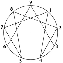 A circle with numbers around the outside and lines connection different numbers