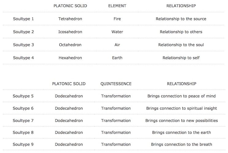 Chart showing the relationships between platonic solids, elements, and Soultypes