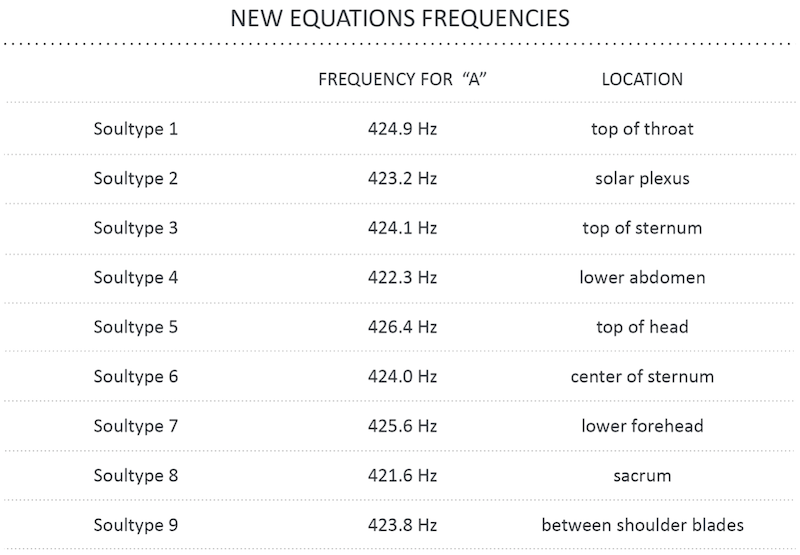 Chart showing the Frequencies for each Soultype