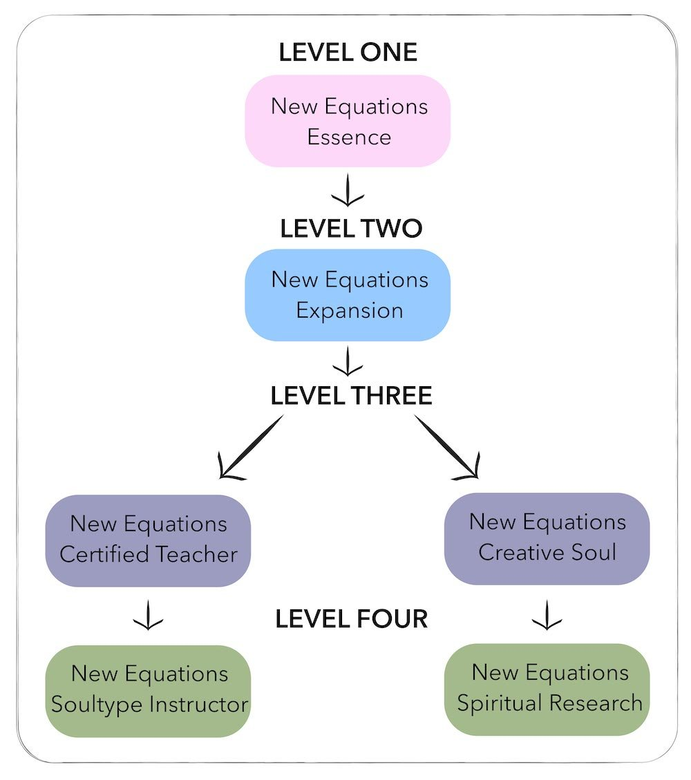 A diagram showing the progression of New Equations Levels